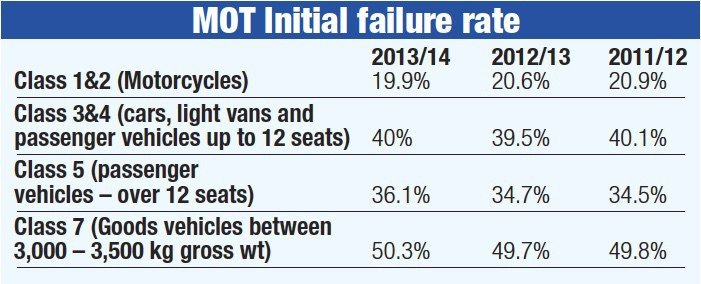 MOT Initial Failure Rate table
