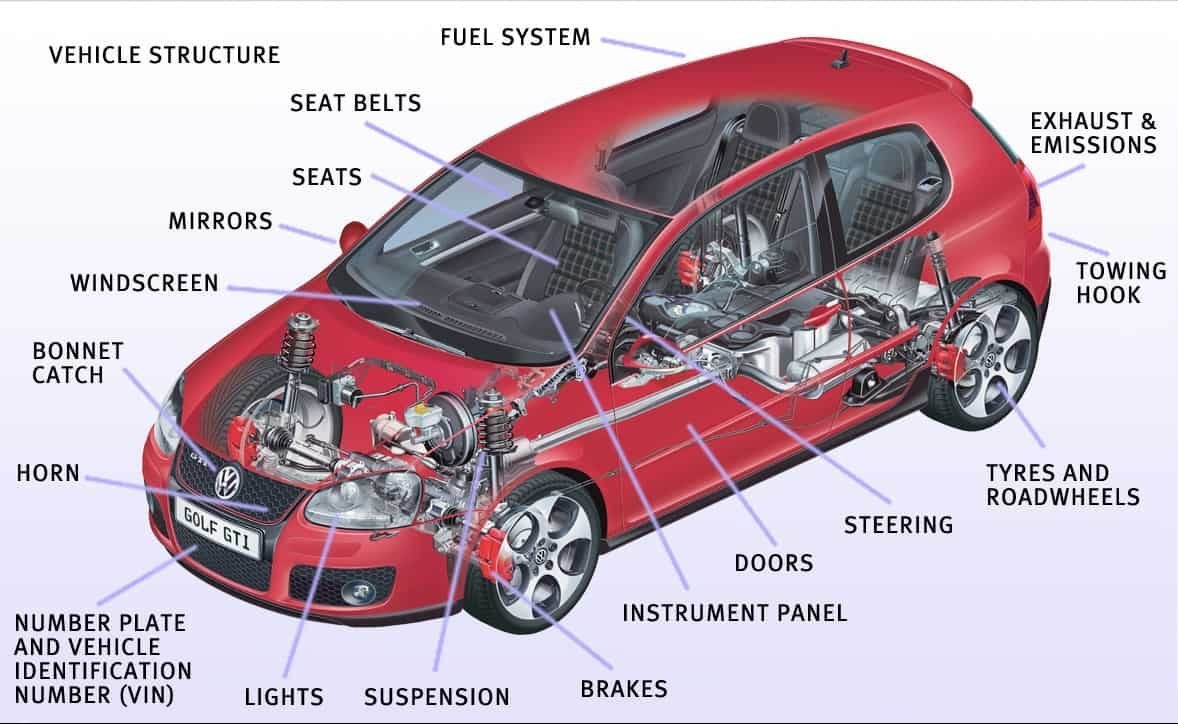 Previous Description of MOT Test: MOT Test checks list