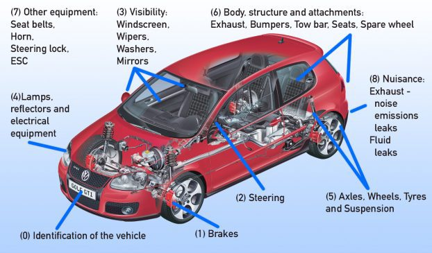 MOT Test Checks List | What is checked on an MOT | Overview