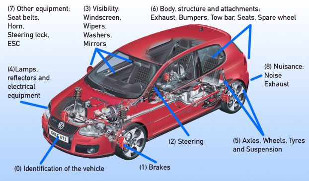 MOT Test Checks List | What is checked on an MOT