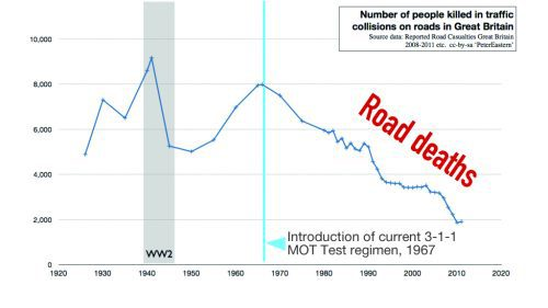 Graph - Fall in death rates following introduction of MOT