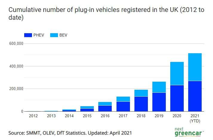 Graph showing cumulative number of plug-in vehicles registered in the UK