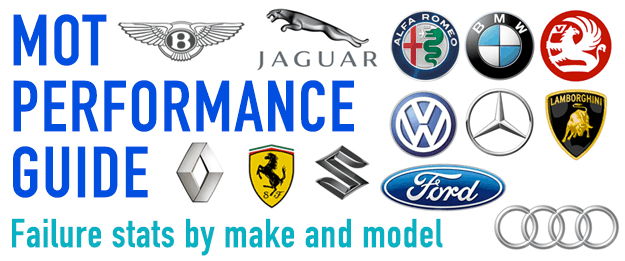 MOT Performance by Vehicle Make and Model