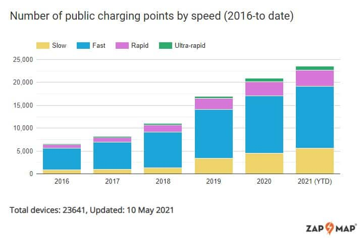 Graph showing number of public charging points by speed - 2016 to 2021